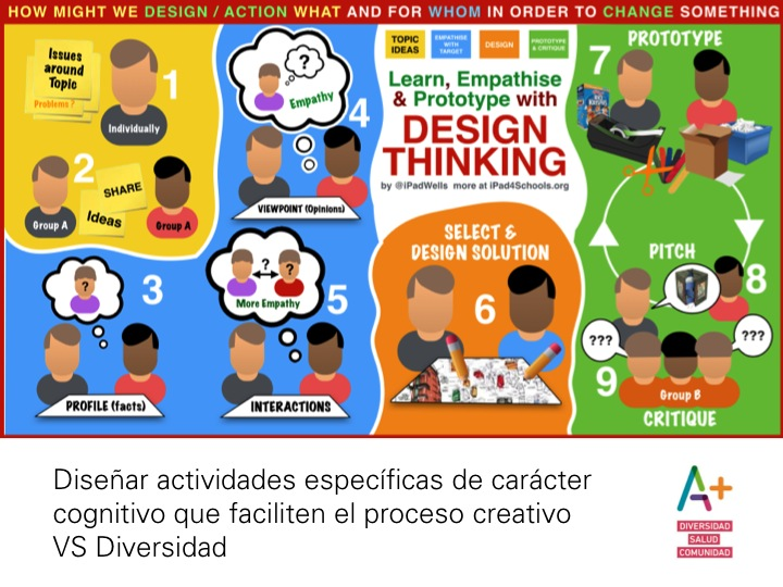 Taller Design Thinking y Cocreación 4